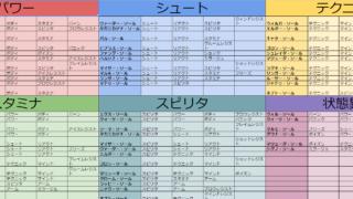 ソール触媒リスト